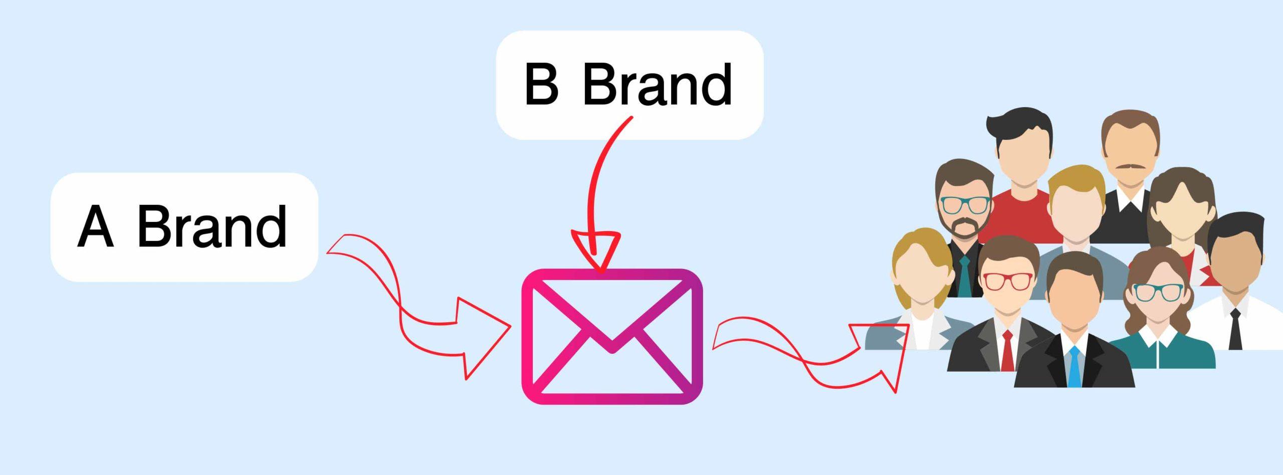 """""""電郵行銷不是只尋找不同品牌合作,把廣告投在他們客戶面前"""""""